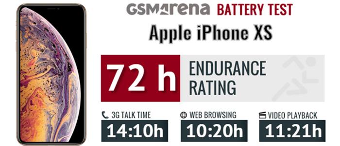 iPhone XS có thể trụ được trong 72h trong bài test hiệu năng pin