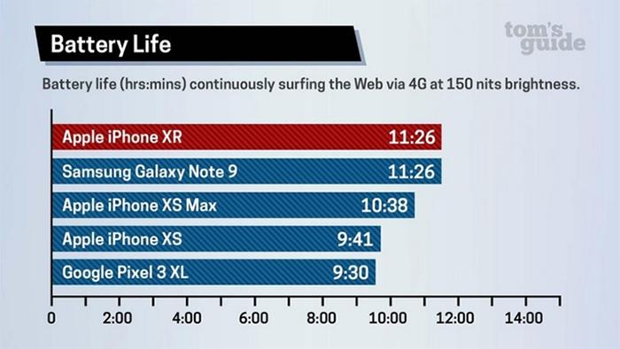 thời lượng pin iPhone XR lên tới 11h26 phút trước khi cạn nguồn