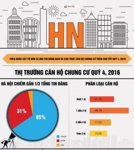 Căn hộ chung cư Hà Nội quý 4- 2016: Khu vực hành lang BRT tăng giá