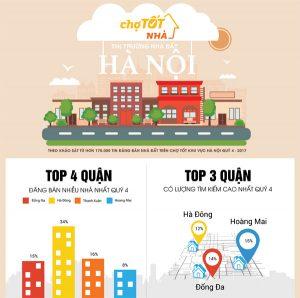 Nhà đất Hà Nội cuối năm 2017: Dẫn đầu bởi phân khúc trung cấp