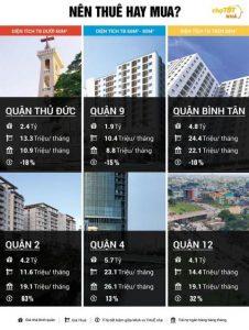 Nhà đất TP.HCM: Quận Bình Tân tăng giá 20% so quý 1