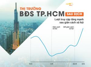 Hậu giãn cách xã hội, Bất động sản TP HCM tháng 5/2020 vực dậy mạnh mẽ