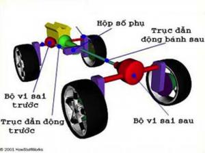 Hệ dẫn động 4 bánh toàn thời gian - AWD (All Wheel Drive). Nguồn: dothihoa.com