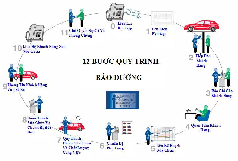 Dao mot vong cac trung tam dich vu bao tri o to chat luong hinh anh 1