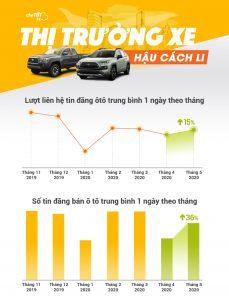 Hậu cách ly, thị trường xe trở lại sôi động, giá xe tiếp tục giảm