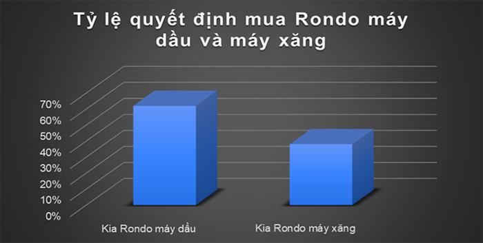 Biểu đồ so sánh tỉ lệ ý kiến nên mua Rondo máy dầu hay máy xăng