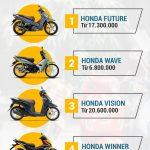 Cập nhật tin tức thị trường xe máy cũ tháng 7/2020: khởi sắc sau dịch