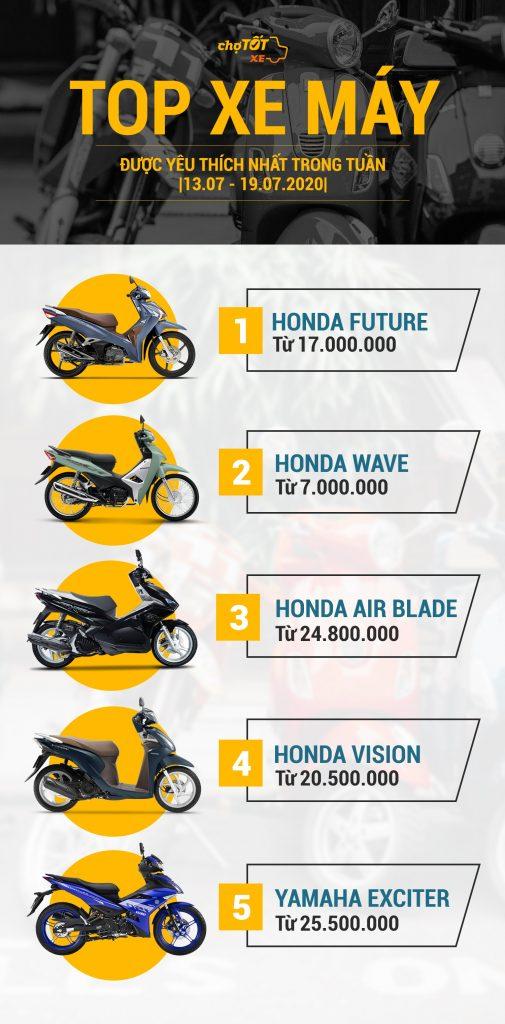 Thị trường xe máy cũ tuần 3 tháng 7 2020