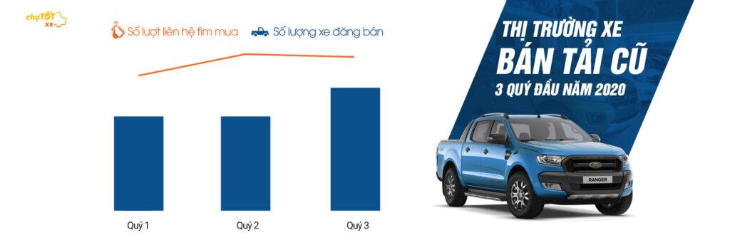 thị trường ô tô cũ quý 3 hình 2