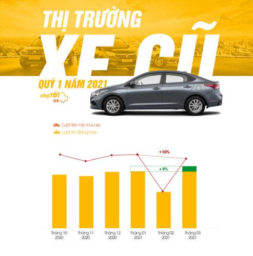 Những mẫu xe bán lại nhanh nhất thị trường ô tô cũ đầu năm 2021